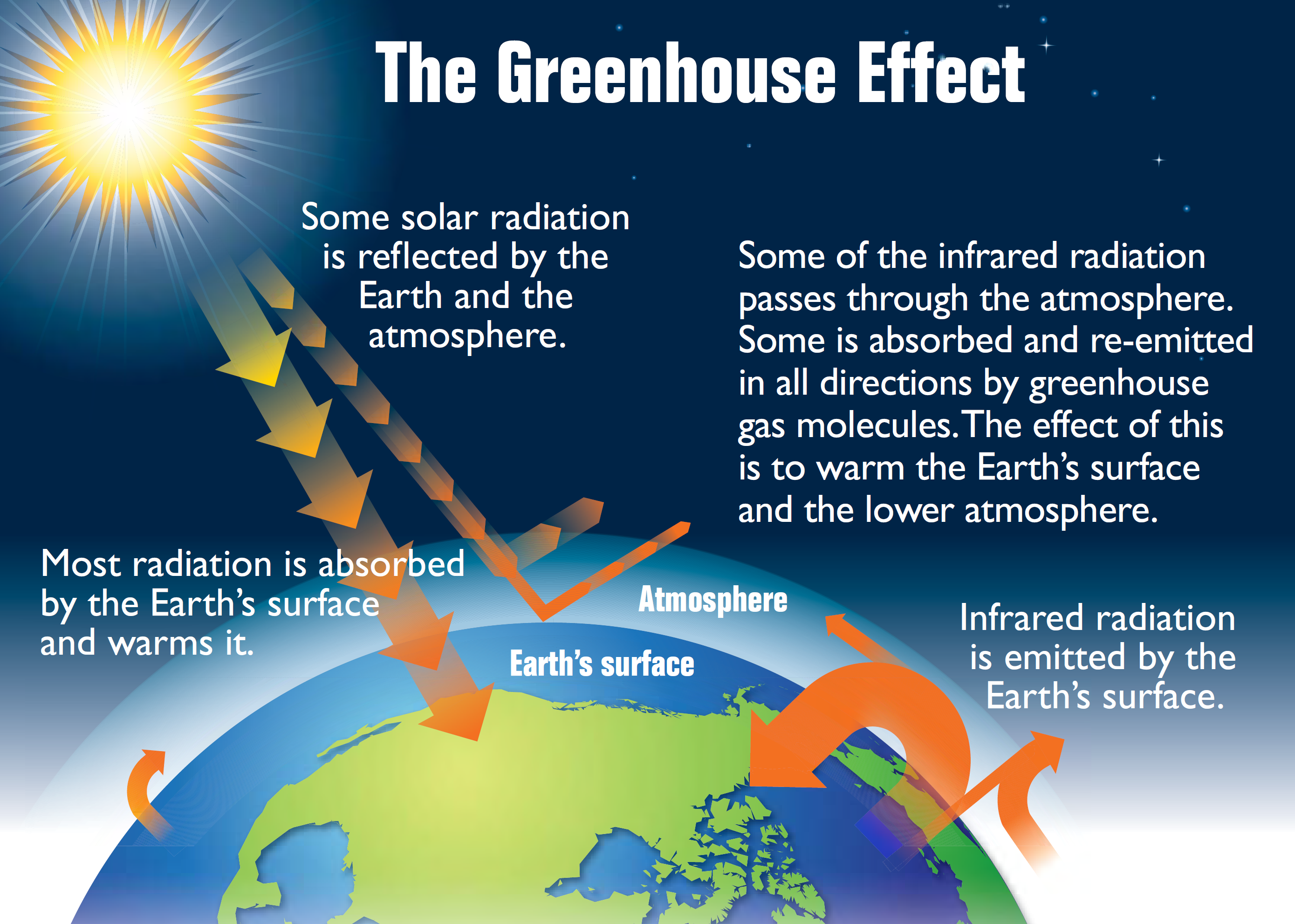 https://upload.wikimedia.org/wikipedia/commons/8/8e/Earth's_greenhouse_effect_(US_EPA,_2012).png