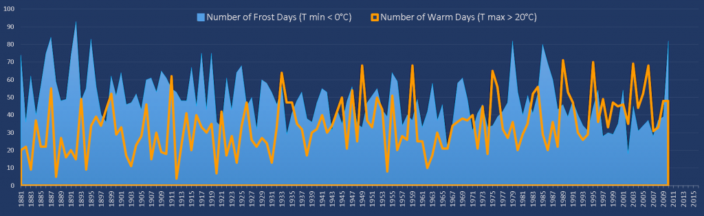Phoenix Park Climate Change Indicators: Frost & Warm Days