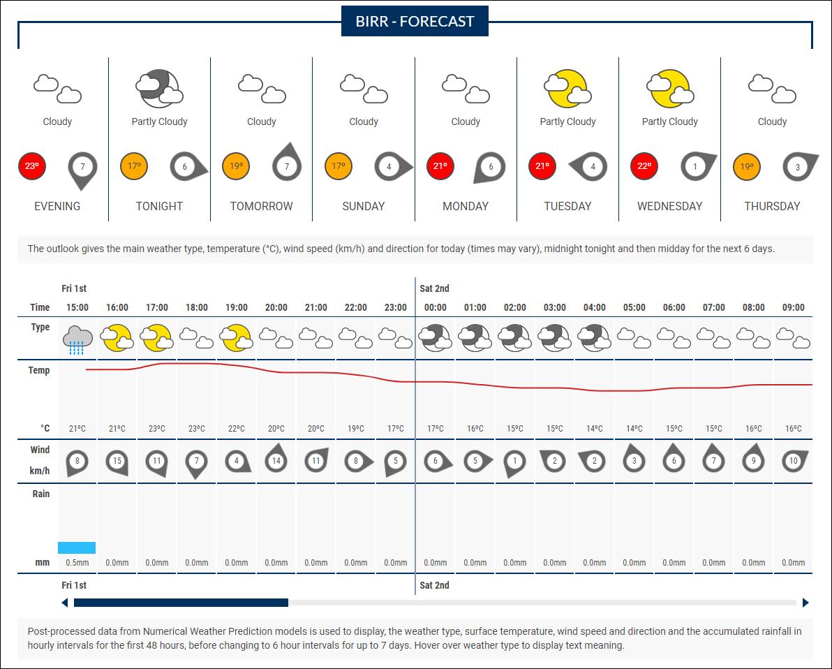 Website App Help Met Ireann The Irish Meteorological Service