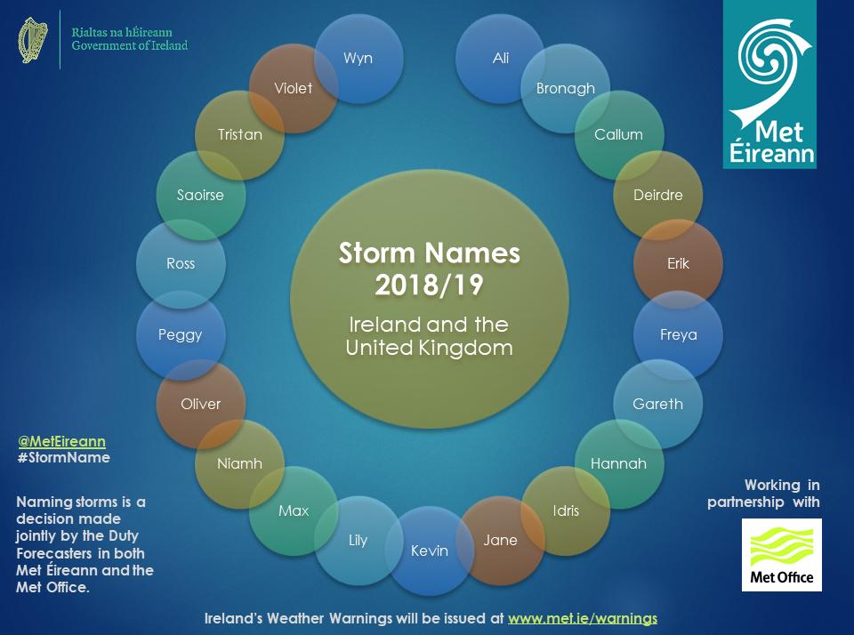 Storm Names 2018-19 Announced - Met Éireann - The Irish