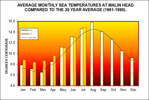 Average monthly sea temperatures at Malin Head compared to the 30 year average (1961-1990)