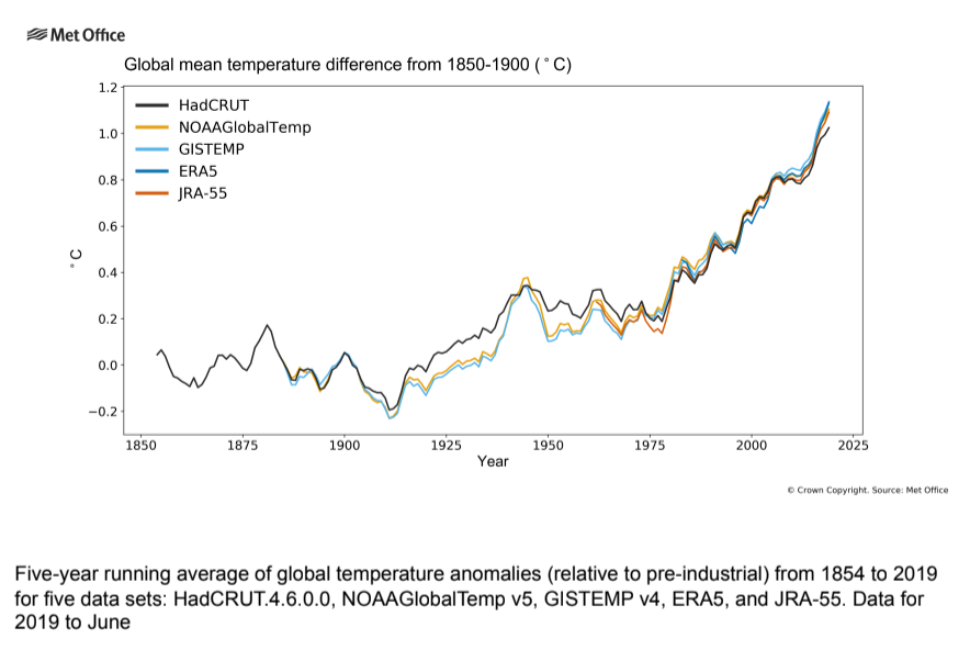 Global mean temperature difference from 1850-1900 °C Met Office