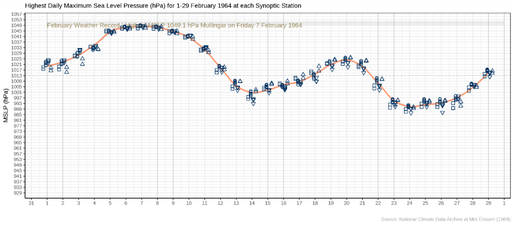 Figure 4. Highest daily MSLP (from hourly values)  from 1 to 29 February 1964 at all pressure measuring stations