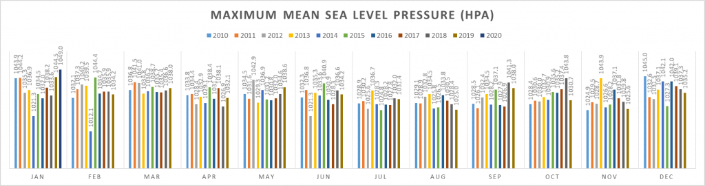Figure 1. Highest Mean Sea Level Pressure over the past 10 years by month
