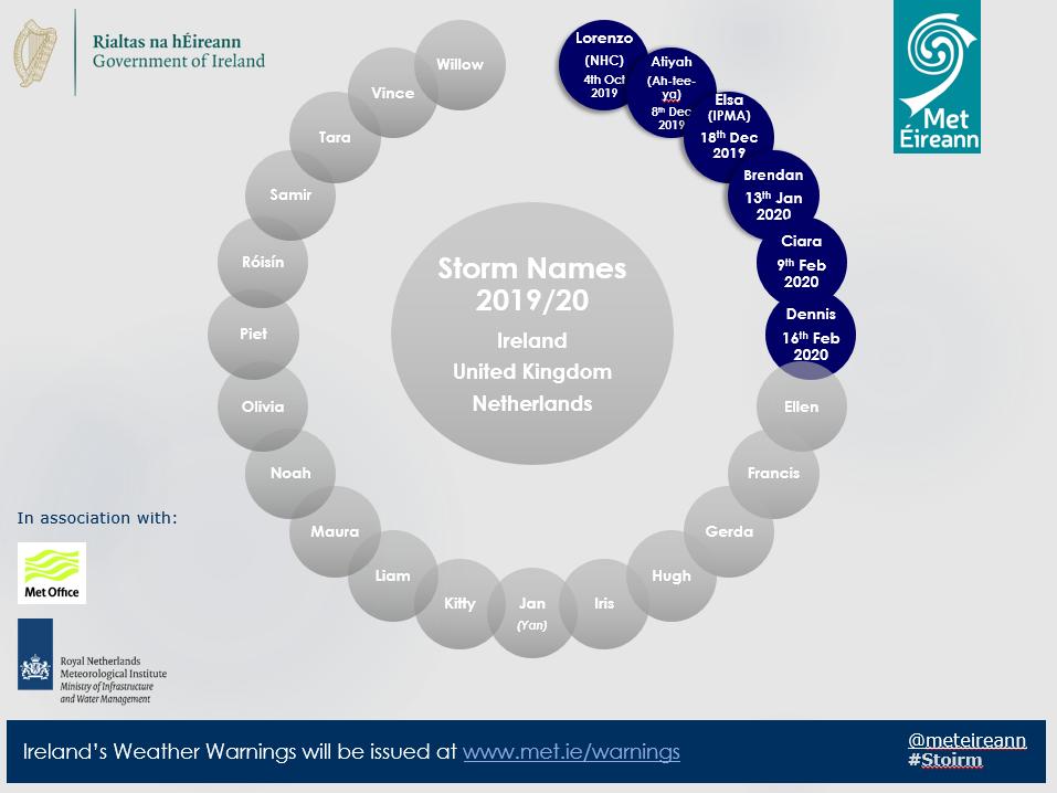 Storm names list 2019/20 in wheel format