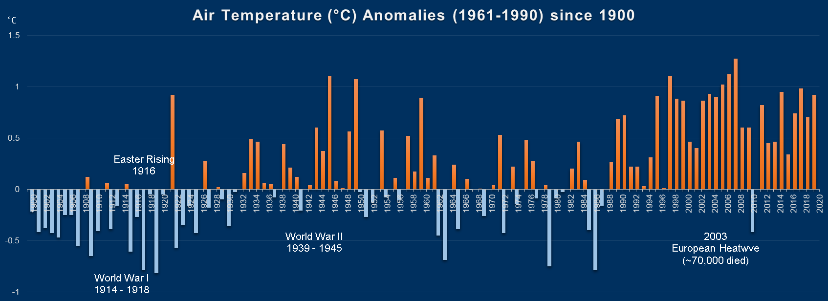 Centennial stations compared to Long Term Average (LTA) 1961-1990 since 1900 for Mean Air Temperature (°C)