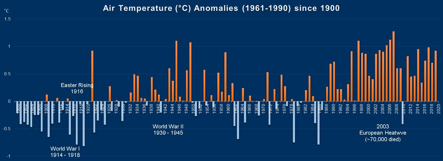 Temperature - Met Éireann - The Irish Meteorological Service