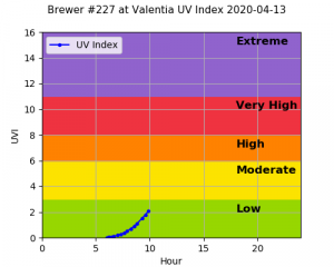 This is an example of the UV measurement from one of our Brewer Spectrophotometers in Valentia Observatory in Co. Kerry.