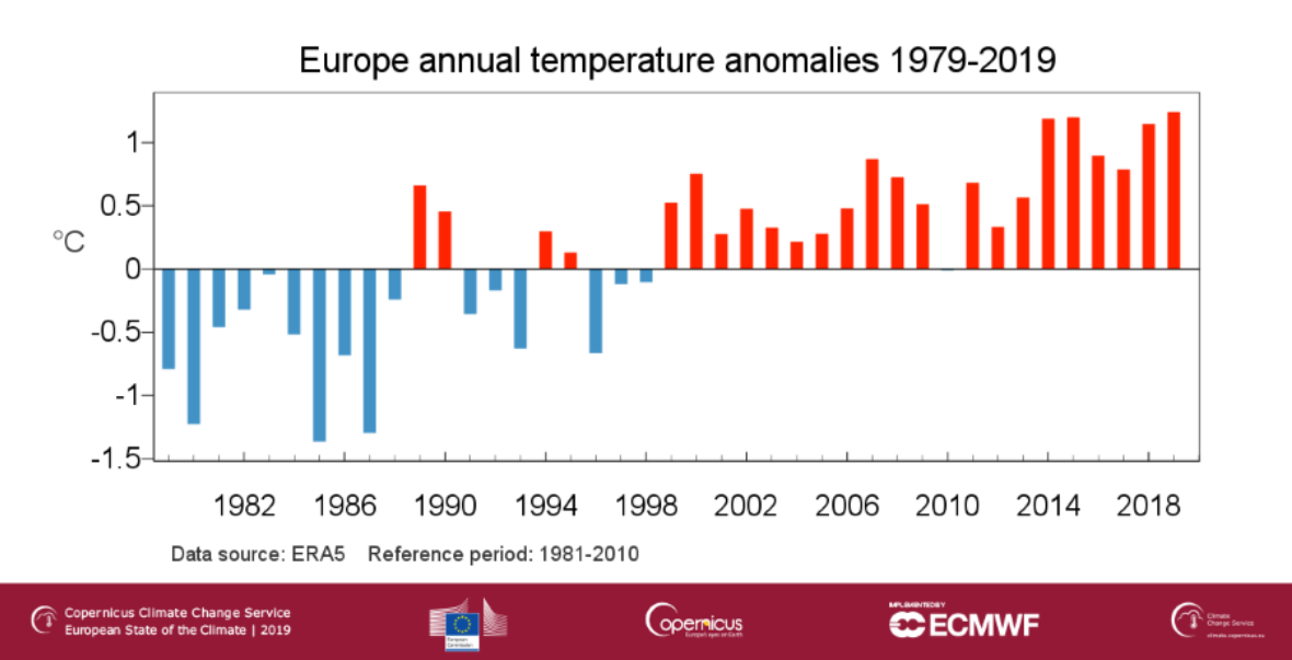 European surface air temperature anomaly for annual averages from 1979 to 2019, relative to the annual average for the 1981-2010 reference period. Data source: ERA5 Credit: Copernicus Climate Change Service (C3S)/ECMWF/KNMI. https://climate.copernicus.eu/ESOTC/2019