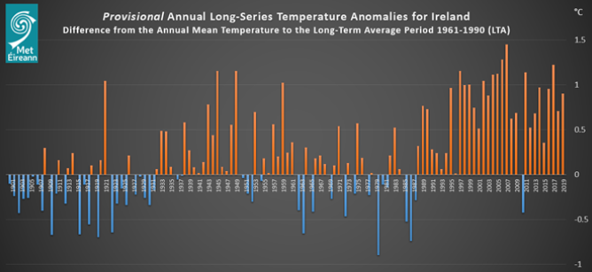 Provisional Long Series Temperature Anomalies for Ireland. Long term average (LTA) period 1961-1990. https://www.met.ie/long-series-record-climate-of-ireland