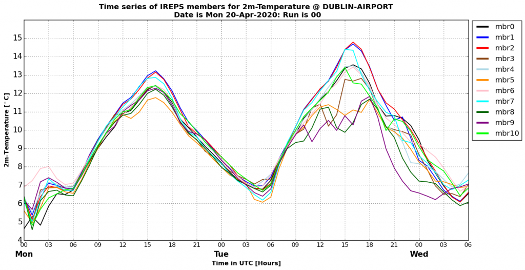 A meteogram time-series plot demonstrating the evolution of the temperature forecast at Dublin Airport for each of the 11 members of an IREPS forecast