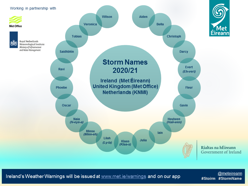 Storm Name list for the Storm Season from 1st September 2020 to 31st August 2021