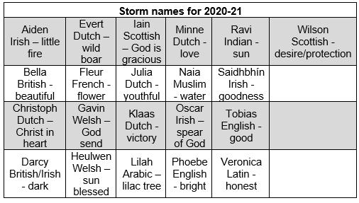 Storm Names list 2020/21 Origin and descriptions