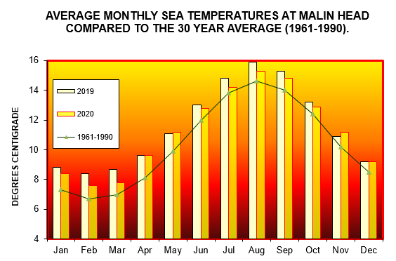 Average monthly sea temperatures at Malin Head compared to the 30 year average. 2019 v. 2020 figures