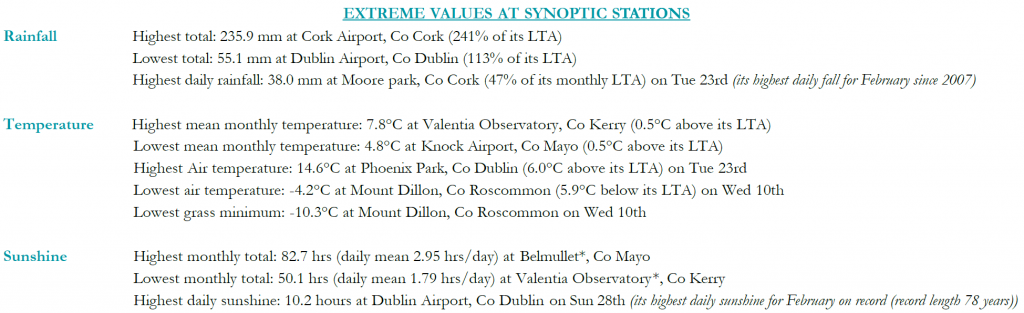 Extreme rainfall, temperature and sunshine values at Met Éireann's synoptic stations