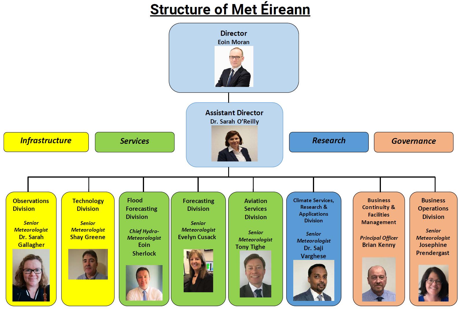 Structure of Met Éireann