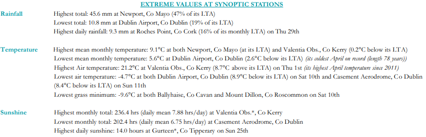Extreme Values at synoptic stations for April 2021