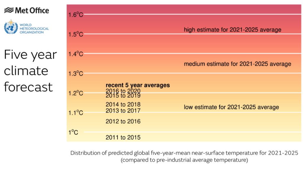 Five Year Climate Forecast. Image credit: Met Office, World Meteorological Organisation