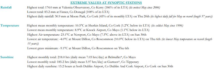 Extreme values at synoptic stations - May 2021