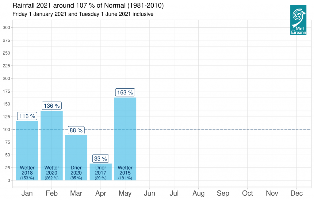 Rainfall 2021 % of normal graph - 1 Jan to 1 June inclusive