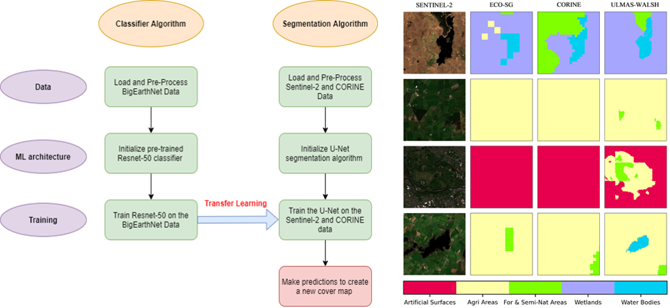 """Figure 1: Workflow for application of Machine Learning algorithms (left image) and results of application to land-cover maps in databases in use at Met Éireann (right image). The Machine Learning map, entitled """"Ulmas-Walsh"""", clearly outperforms the others (ECO-SG, CORINE) compared to the satellite image (SENTINEL-2)."""