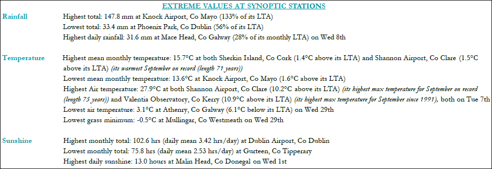 Extreme values at synoptic stations - September 2021