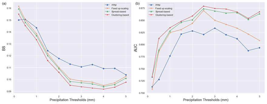 Figure 2: Verification of how various techniques improve Met Éireann's forecasts of precipitation. For image (a), when the line is closer to the bottom of the graph, this indicates superiority, and the opposite is true for image (b). The red line dominates in both images, corresponding to the improvements from using a Machine Learning approach.