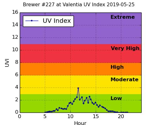 Brewer #227 at Valentia UV Index 2019-05-25