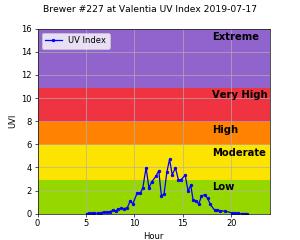 Brewer #227 at Valentia UV Index 2019-07-17