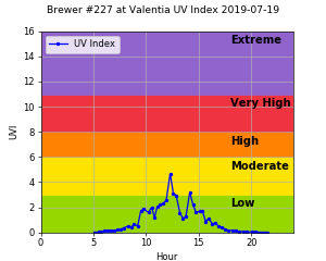 Brewer #227 at Valentia UV Index 2019-07-19