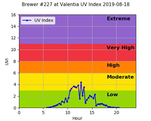 Brewer #227 at Valentia UV Index 2019-08-18