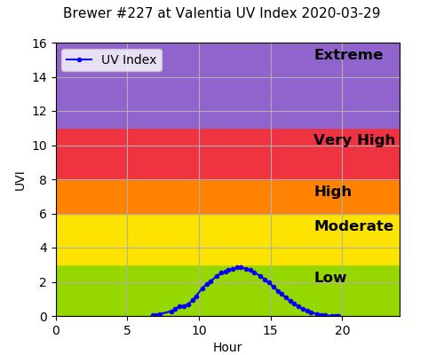 Brewer #227 at Valentia UV Index 2020-03-29