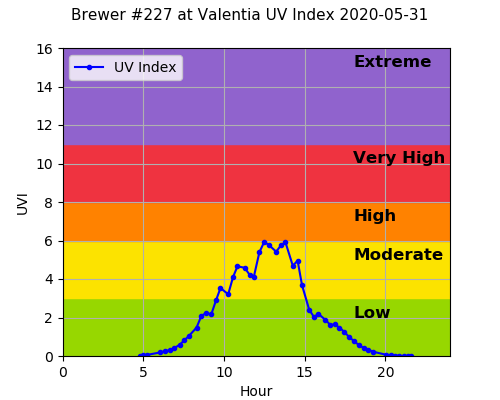 Brewer #227 at Valentia UV Index 2020-05-31