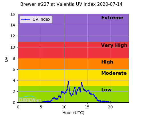 Brewer #227 at Valentia UV Index 2020-07-14