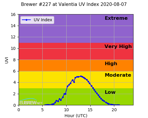 Brewer #227 at Valentia UV Index 2020-08-07