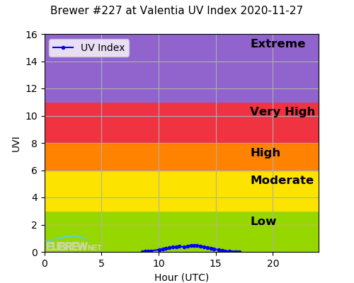 Brewer #227 at Valentia UV Index 2020-11-27