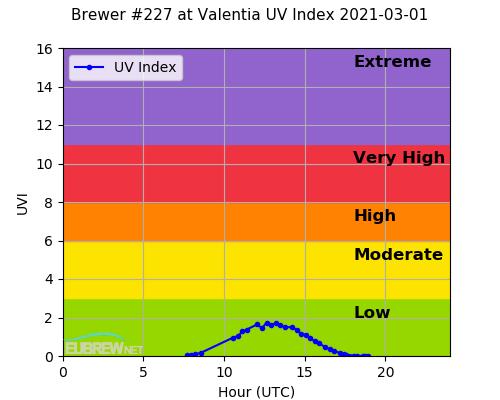 Brewer #227 at Valentia UV Index 2021-03-01