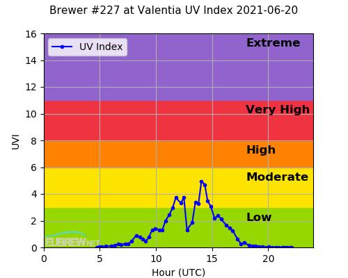 Brewer #227 at Valentia UV Index 2021-06-20