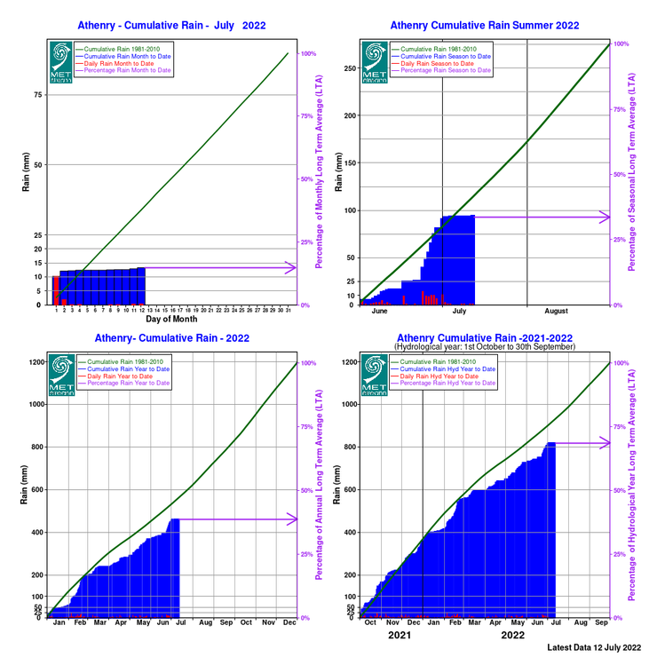 Monthly Data - Met Éireann - The Irish Meteorological Service